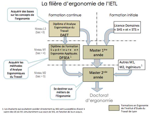 La filière ergonomie de l'IETL